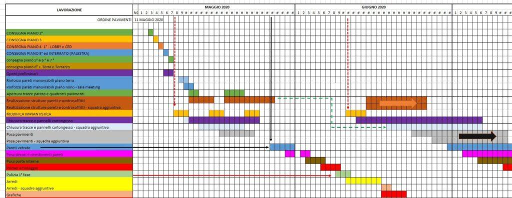 Esempio Cronoprogramma don date Fondamentali